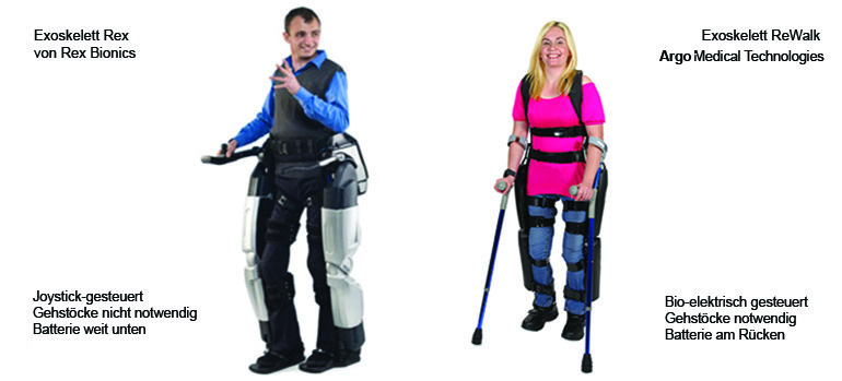 Rex: Rex Bionics Media Downloads, www.rexbionics.com/media.php, 2013 und Rewalk: ReWalk_Agnes_Picture Bild Copyright Argo Medical Technologies GmbH, 2013 Mit Genehmigung von John Frijters