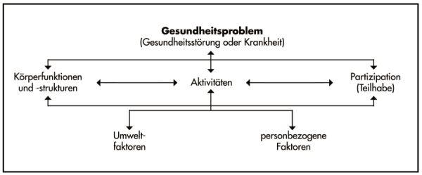 Quelle: Bundesarbeitsgemeinschaft für Rehabilitation (BAR)