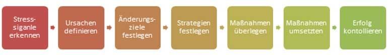 Eigene Darstellung Stress2, 2013