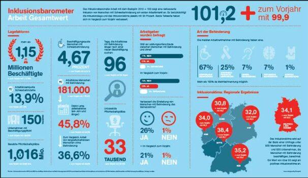 Graphik Inklusionsbarometer Copyright Aktion Mensch, 2015 Downlaod https://www.aktion-mensch.de/presse/pressemitteilungen/detail.php?id=3229