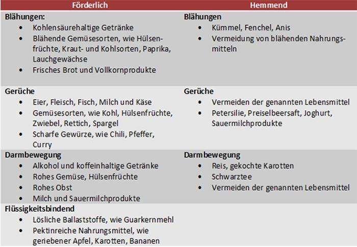 Nebenwirkungen ausgewählter Nahrungsmittel in Anlehnung an Kafka-Ritsch & Hutter, 2010