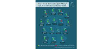 Wie rollstuhlgerecht ist Deutschland?